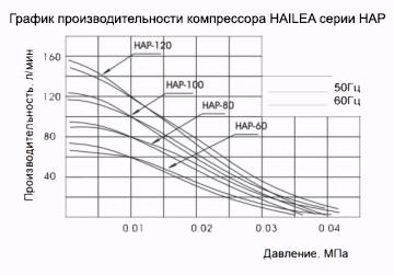 Компрессоры Hailea HAP-60 - надежные современные компрессоры для аэрации водоемов и септиков. Компрессоры Hailea имеют улучшенную систему подачи воздуха, многоуровневый глушитель, который обеспечивает необычайно тихую работу. Корпус компрессора прочный и компактный - способен обеспечить многолетнюю эксплуатацию.